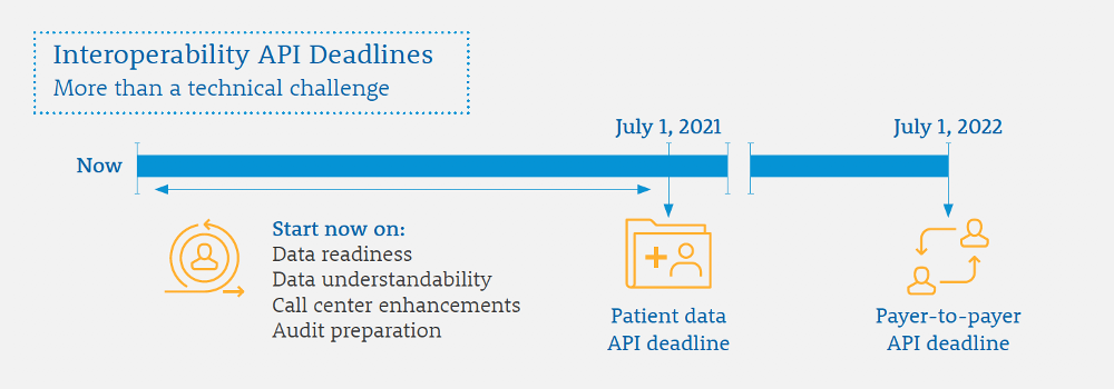 Interoperability API Deadlines